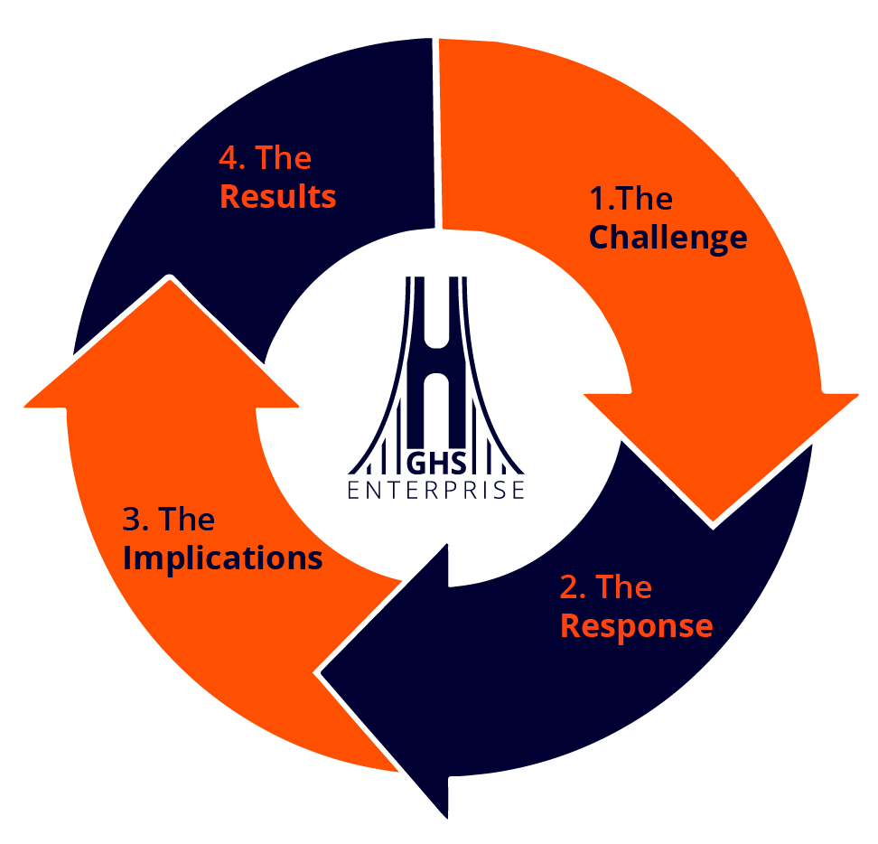 ghs-strategic-model